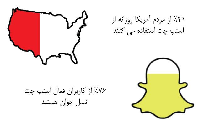 شبکه های اجتماعی در سال 2017