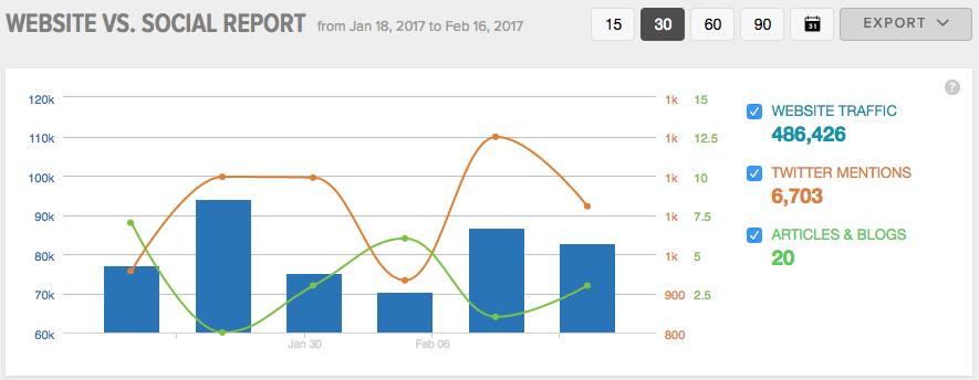 چگونه بازدیدکنندگان با وبسایت شما تعامل برقرار کردهاند